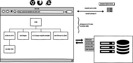 Comment expliquer simplement le protocole HTTP? 2