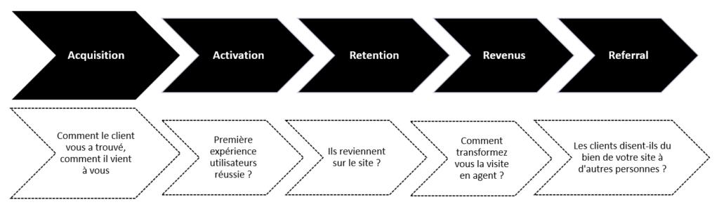 Les KPI du Web  et le parcours clients 1