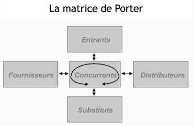Matrice de Porter