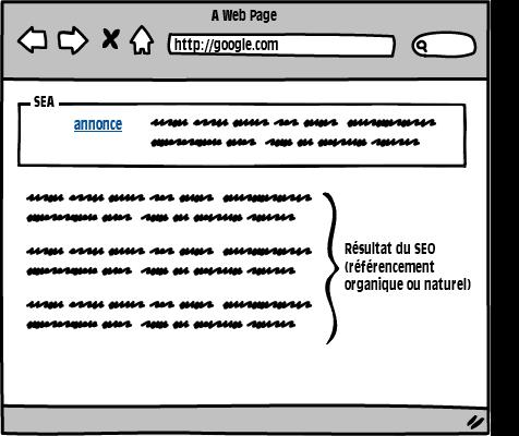 Schéma représentant les résultats du search