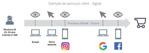 Le marketing et la digitalisation chez Etam 1