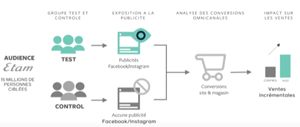 Le marketing et la digitalisation chez Etam 2
